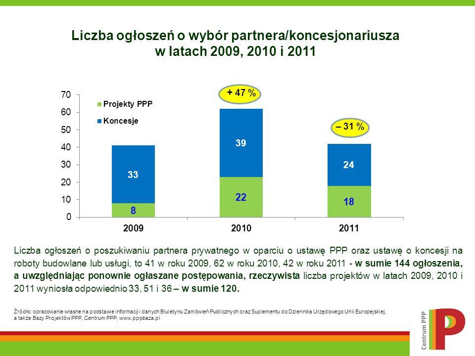 Liczba ogłoszeń o wybór partnera/koncesjonariusza w latach 2009, 2010 i 2011 Źródło: opracowanie własne na podstawie informacji i danych Biuletynu Zam
