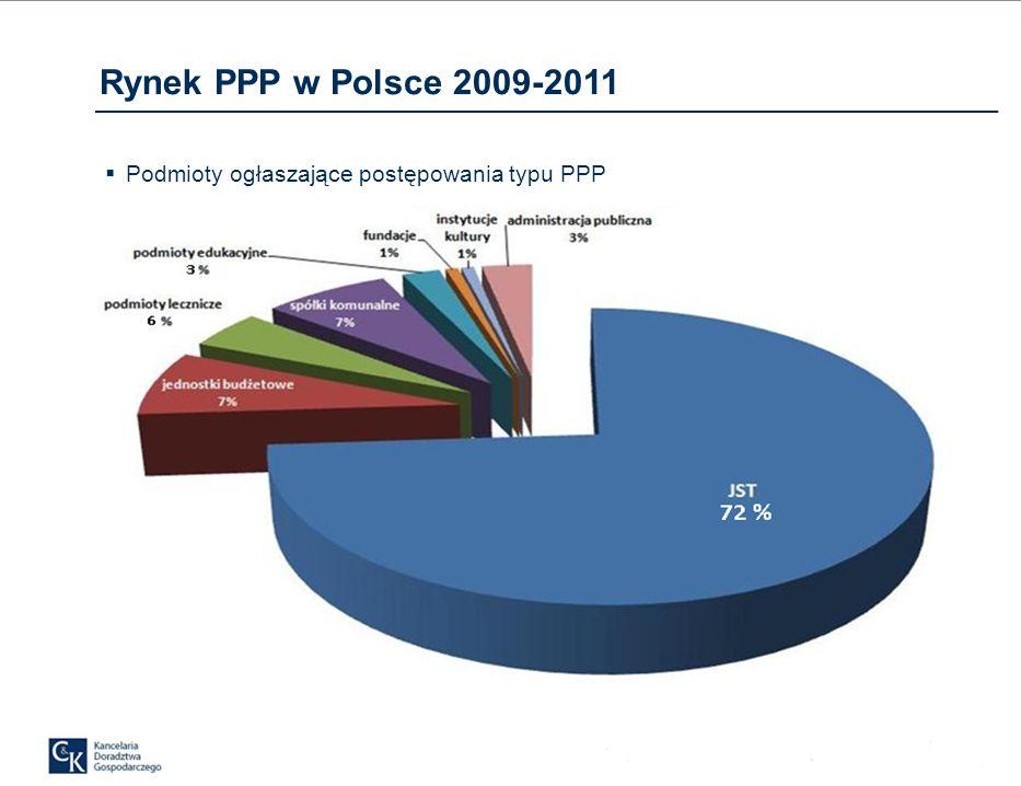 Rynek PPP w Polsce 2009-2011 Podział na modele współpracy w ramach zawartych umów