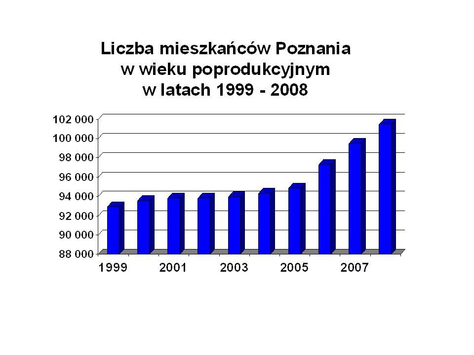 Cel główny: Poprawa jakości życia mieszkańców Poznania w wieku poprodukcyjnym.