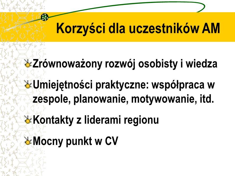 Propozycja Akademii Młodych Harmonogram zajęć ZawodowePn.