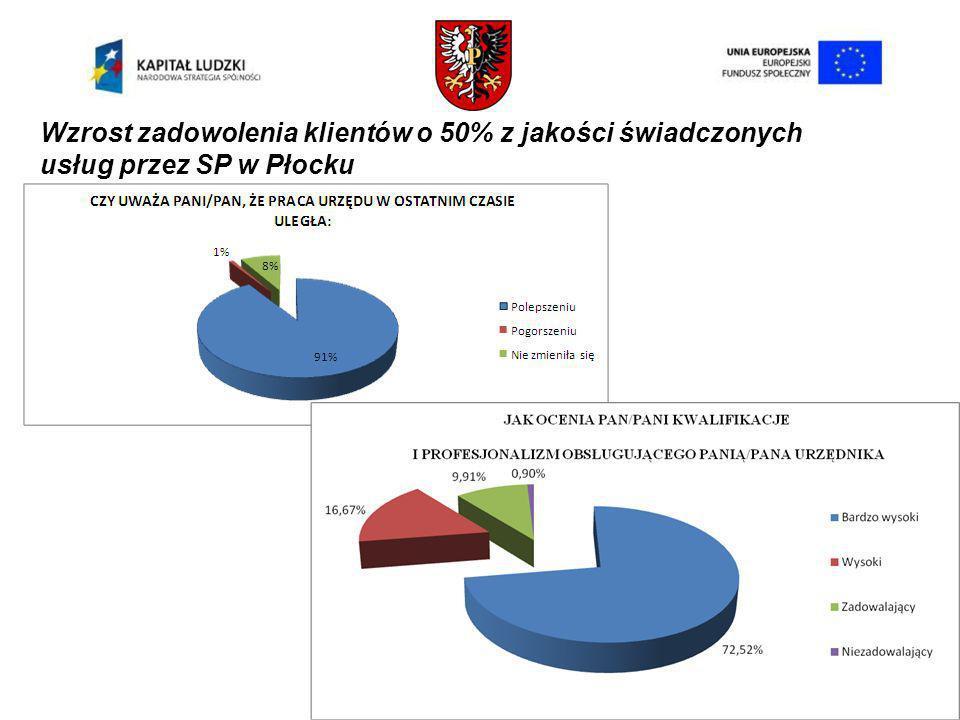 Wzrost zadowolenia klientów o 50% z jakości świadczonych usług przez SP w Płocku