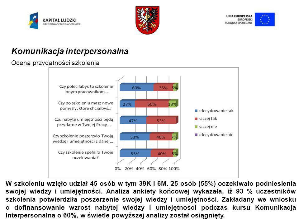 Komunikacja interpersonalna Ocena przydatności szkolenia W szkoleniu wzięło udział 45 osób w tym 39K i 6M.