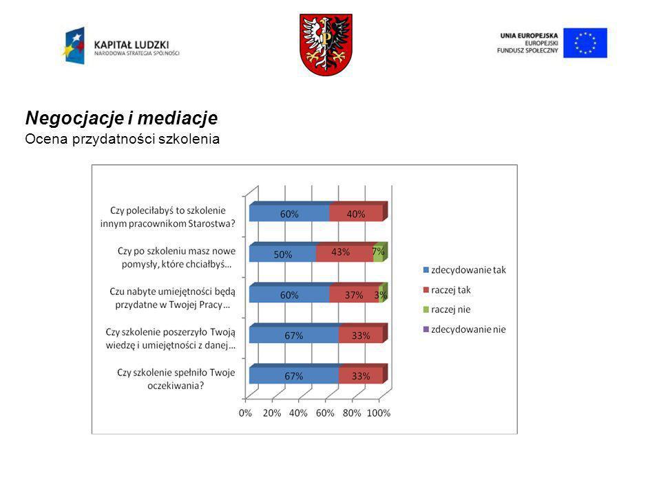 Negocjacje i mediacje Ocena przydatności szkolenia