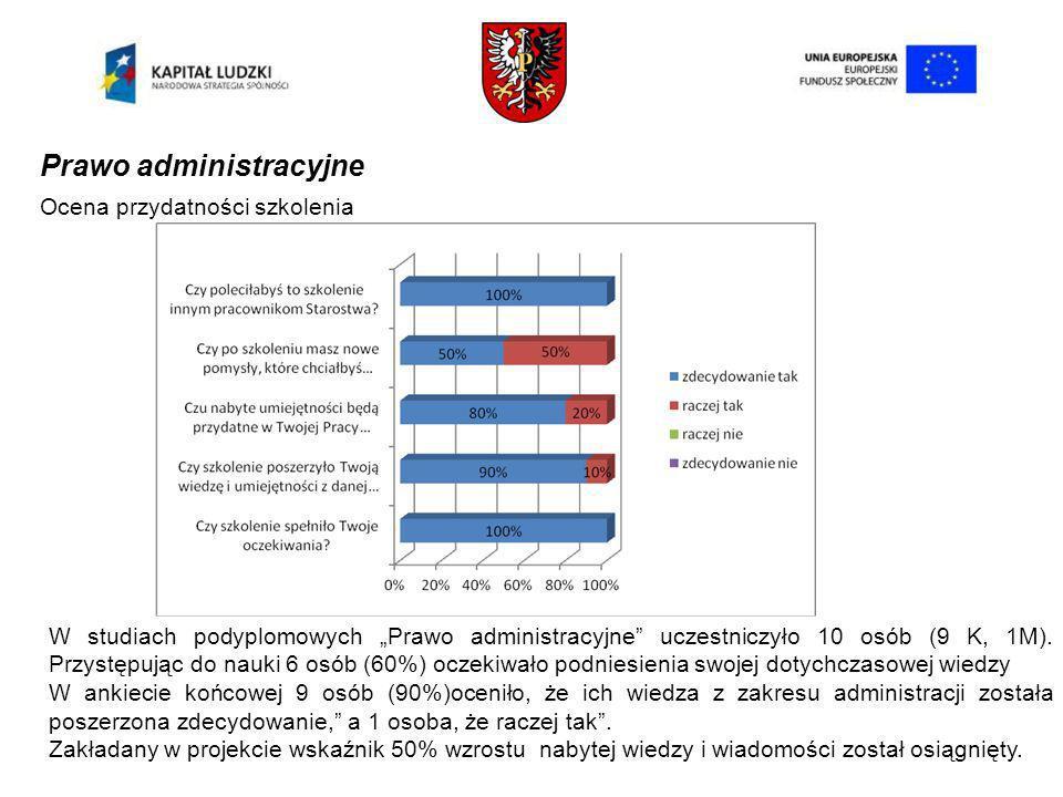 Prawo administracyjne Ocena przydatności szkolenia W studiach podyplomowych Prawo administracyjne uczestniczyło 10 osób (9 K, 1M).