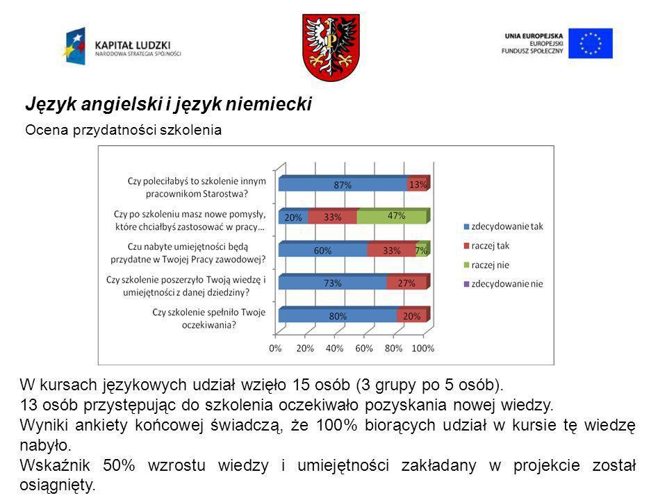 Język angielski i język niemiecki Ocena przydatności szkolenia W kursach językowych udział wzięło 15 osób (3 grupy po 5 osób).