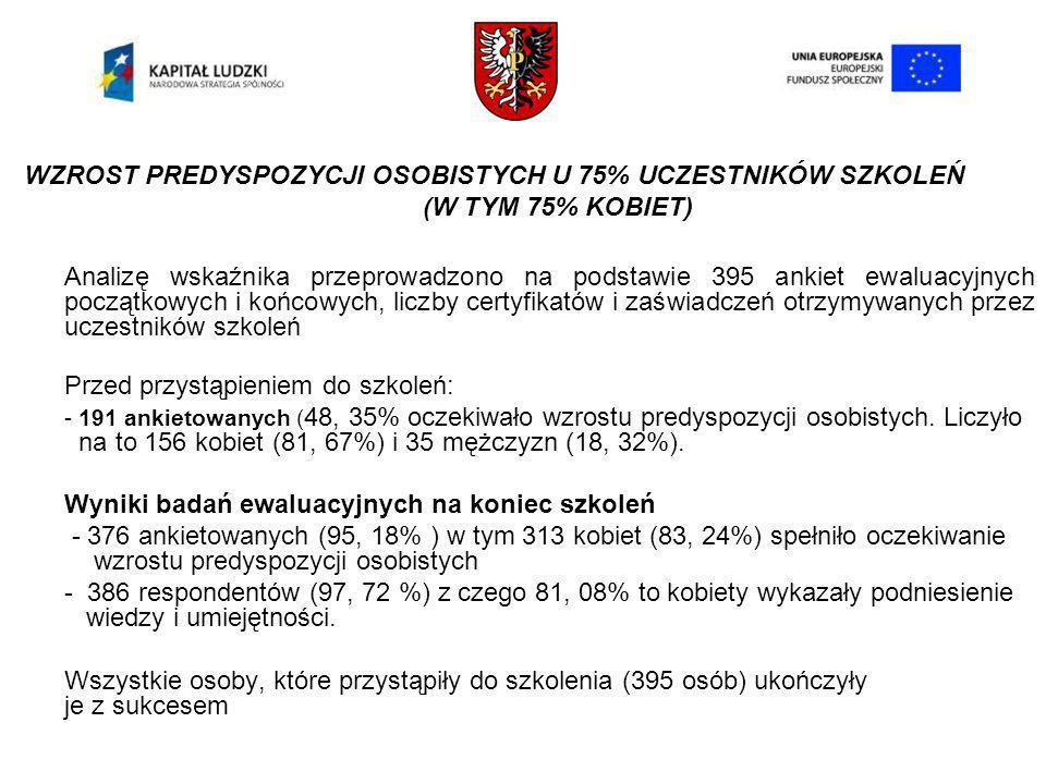 WZROST PREDYSPOZYCJI OSOBISTYCH U 75% UCZESTNIKÓW SZKOLEŃ (W TYM 75% KOBIET) Analizę wskaźnika przeprowadzono na podstawie 395 ankiet ewaluacyjnych początkowych i końcowych, liczby certyfikatów i zaświadczeń otrzymywanych przez uczestników szkoleń Przed przystąpieniem do szkoleń: - 191 ankietowanych ( 48, 35% oczekiwało wzrostu predyspozycji osobistych.