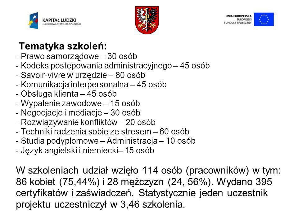 Tematyka szkoleń: - Prawo samorządowe – 30 osób - Kodeks postępowania administracyjnego – 45 osób - Savoir-vivre w urzędzie – 80 osób - Komunikacja interpersonalna – 45 osób - Obsługa klienta – 45 osób - Wypalenie zawodowe – 15 osób - Negocjacje i mediacje – 30 osób - Rozwiązywanie konfliktów – 20 osób - Techniki radzenia sobie ze stresem – 60 osób - Studia podyplomowe – Administracja – 10 osób - Język angielski i niemiecki– 15 osób W szkoleniach udział wzięło 114 osób (pracowników) w tym: 86 kobiet (75,44%) i 28 mężczyzn (24, 56%).