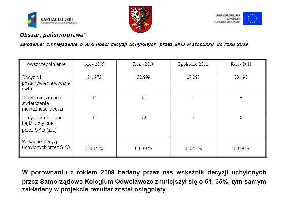 Obszar państwo prawa W porównaniu z rokiem 2009 badany przez nas wskaźnik decyzji uchylonych przez Samorządowe Kolegium Odwoławcze zmniejszył się o 51, 35%, tym samym zakładany w projekcie rezultat został osiągnięty.