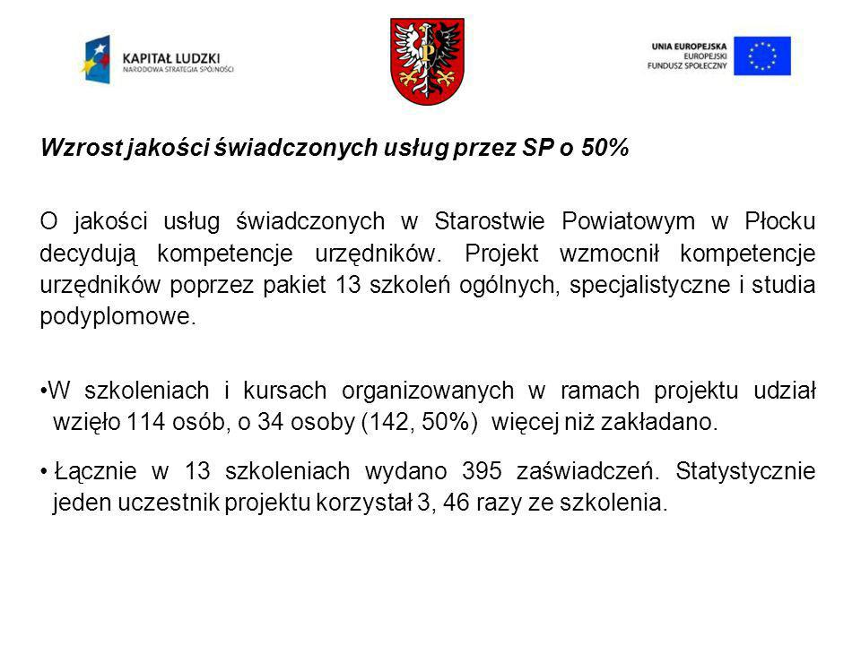 Wzrost jakości świadczonych usług przez SP o 50% O jakości usług świadczonych w Starostwie Powiatowym w Płocku decydują kompetencje urzędników.