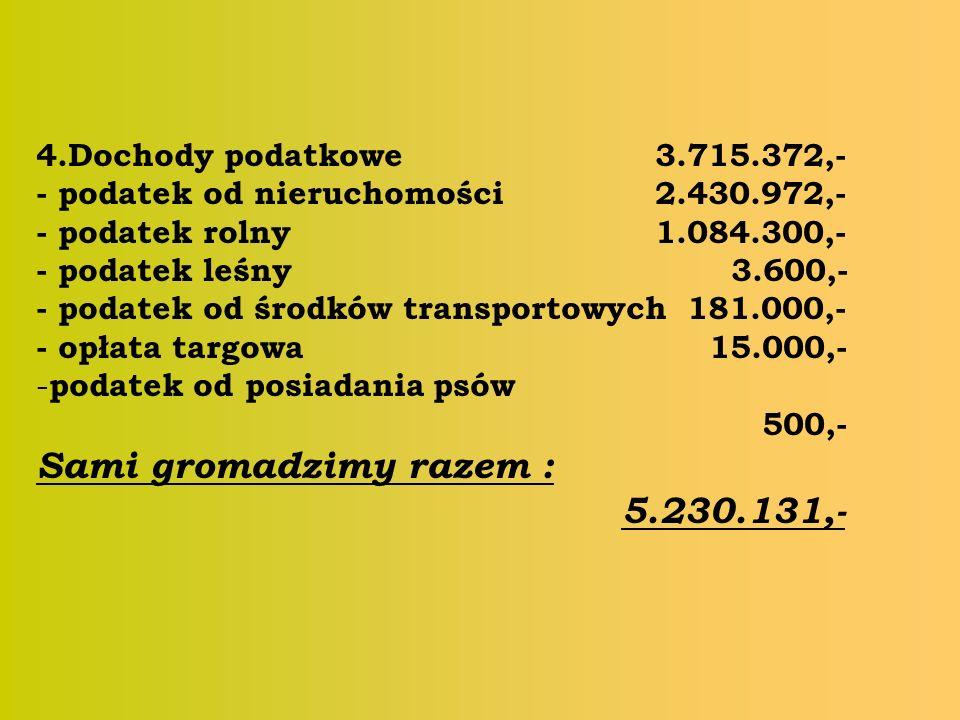 4.Dochody podatkowe 3.715.372,- - podatek od nieruchomości 2.430.972,- - podatek rolny 1.084.300,- - podatek leśny 3.600,- - podatek od środków transportowych 181.000,- - opłata targowa 15.000,- - podatek od posiadania psów 500,- Sami gromadzimy razem : 5.230.131,-