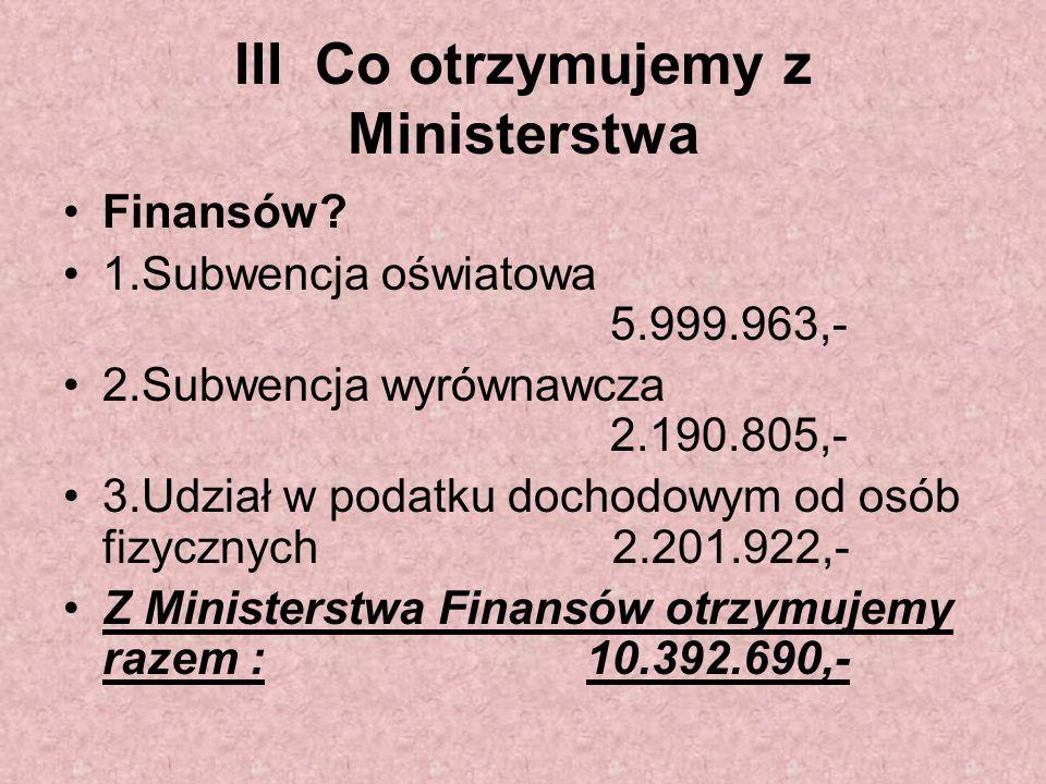 III Co otrzymujemy z Ministerstwa Finansów? 1.Subwencja oświatowa 5.999.963,- 2.Subwencja wyrównawcza 2.190.805,- 3.Udział w podatku dochodowym od osó