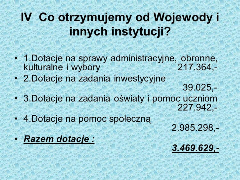 IV Co otrzymujemy od Wojewody i innych instytucji? 1.Dotacje na sprawy administracyjne, obronne, kulturalne i wybory 217.364,- 2.Dotacje na zadania in