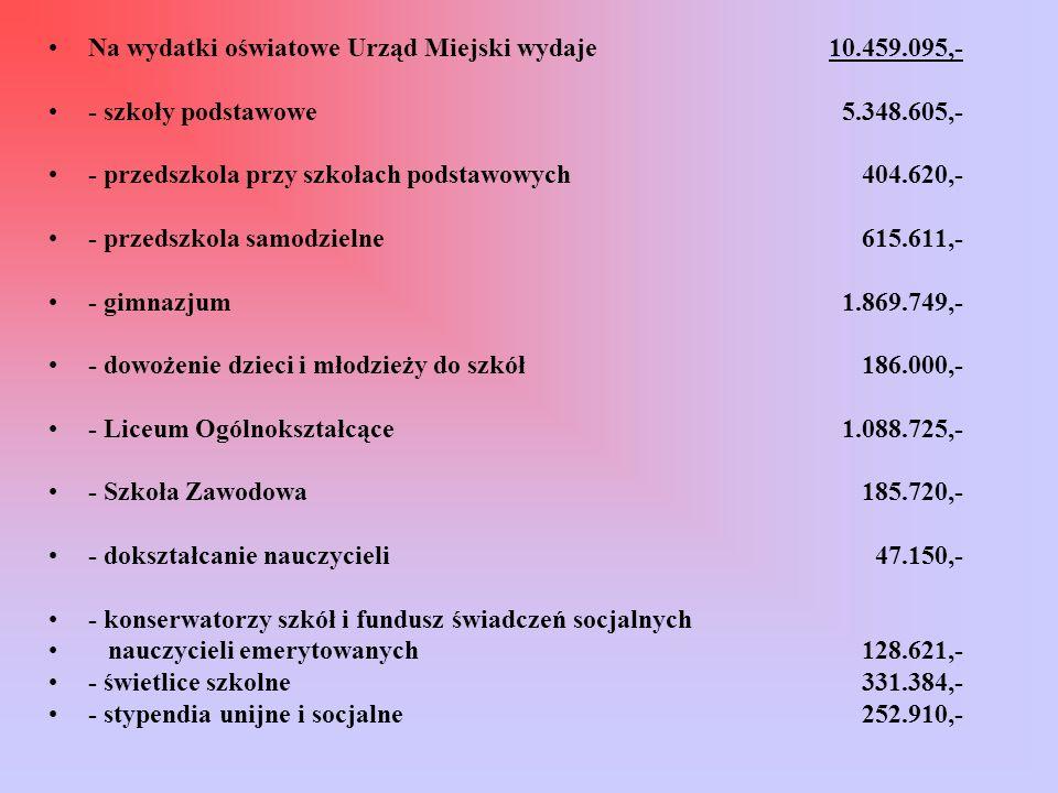 Na wydatki oświatowe Urząd Miejski wydaje 10.459.095,- - szkoły podstawowe 5.348.605,- - przedszkola przy szkołach podstawowych 404.620,- - przedszkol