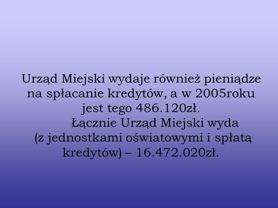 Urząd Miejski wydaje również pieniądze na spłacanie kredytów, a w 2005roku jest tego 486.120zł.