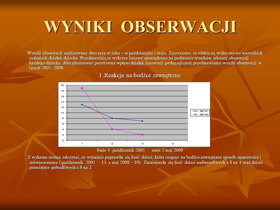 WYNIKI OBSERWACJI Wyniki obserwacji analizowano dwa razy w roku – w październiku i maju. Zauważono, że efekty są widoczne we wszystkich rodzajach dzia