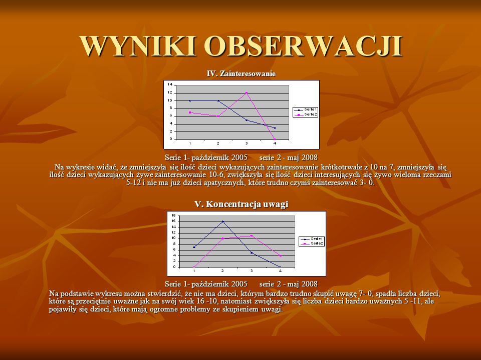 WYNIKI OBSERWACJI IV. Zainteresowanie Serie 1- październik 2005 serie 2 - maj 2008 Na wykresie widać, że zmniejszyła się ilość dzieci wykazujących zai