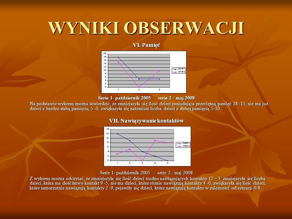 WYNIKI OBSERWACJI VI. Pamięć Serie 1- październik 2005 serie 2 - maj 2008 Na podstawie wykresu można stwierdzić, że zmniejszyła się ilość dzieci posia