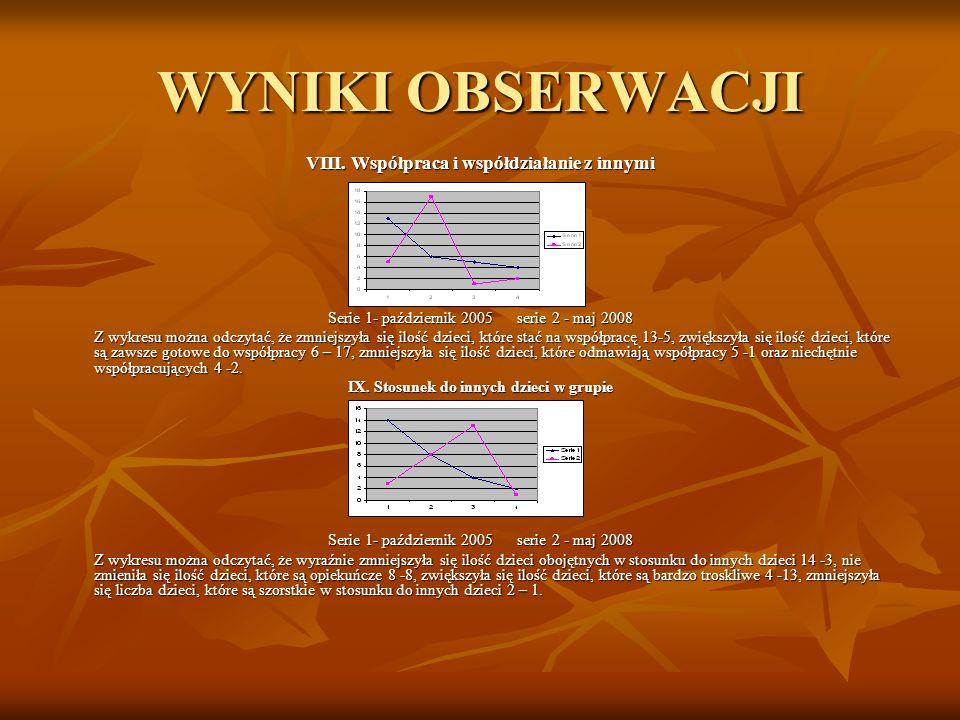 WYNIKI OBSERWACJI VIII. Współpraca i współdziałanie z innymi Serie 1- październik 2005 serie 2 - maj 2008 Z wykresu można odczytać, że zmniejszyła się