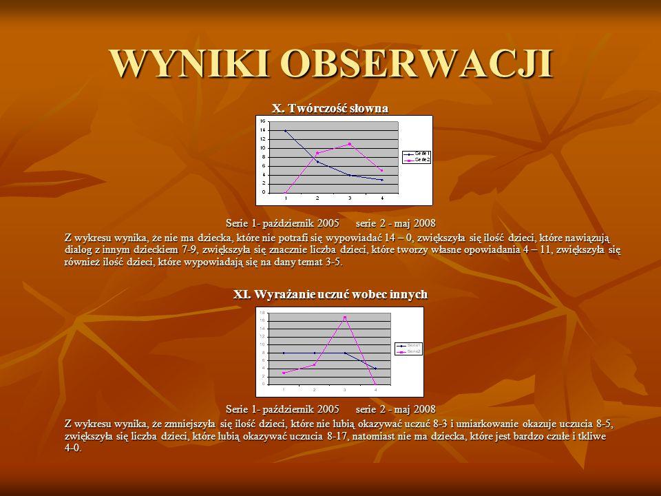 WYNIKI OBSERWACJI X. Twórczość słowna Serie 1- październik 2005 serie 2 - maj 2008 Z wykresu wynika, że nie ma dziecka, które nie potrafi się wypowiad