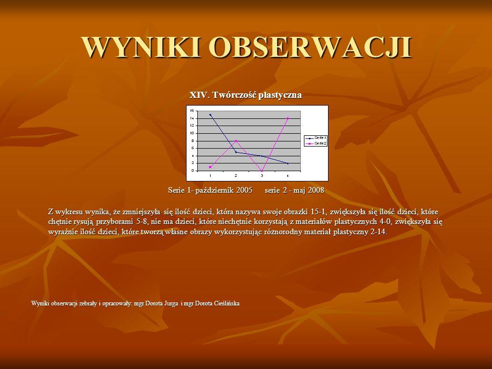 WYNIKI OBSERWACJI XIV. Twórczość plastyczna Serie 1- październik 2005 serie 2 - maj 2008 Z wykresu wynika, że zmniejszyła się ilość dzieci, która nazy
