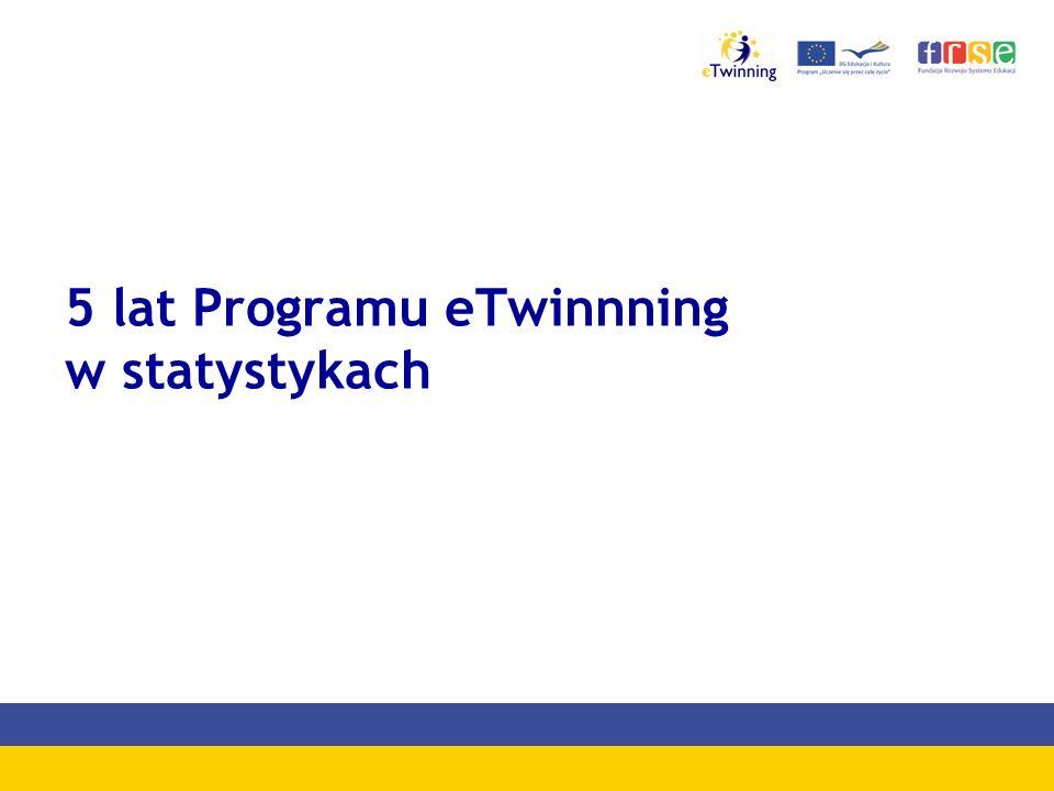 5 lat Programu eTwinnning w statystykach