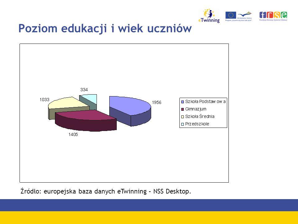 Poziom edukacji i wiek uczniów Źródło: europejska baza danych eTwinning – NSS Desktop.