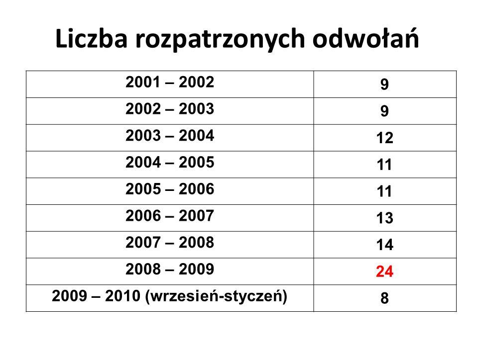 Liczba rozpatrzonych odwołań 2001 – 2002 9 2002 – 2003 9 2003 – 2004 12 2004 – 2005 11 2005 – 2006 11 2006 – 2007 13 2007 – 2008 14 2008 – 2009 24 200