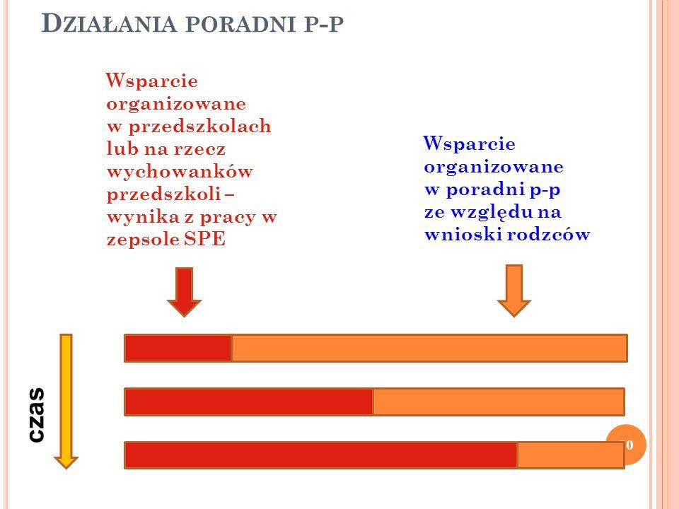 D ZIAŁANIA PORADNI P - P 50 czas Wsparcie organizowane w przedszkolach lub na rzecz wychowanków przedszkoli – wynika z pracy w zepsole SPE Wsparcie or