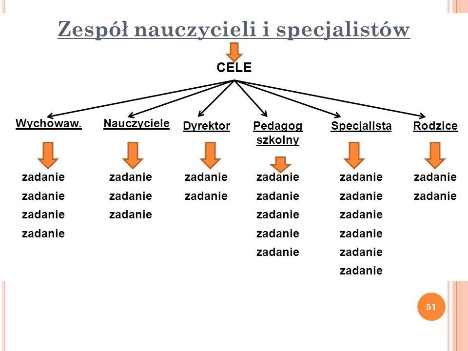 Zespół nauczycieli i specjalistów CELE Wychowaw.Nauczyciele DyrektorPedagog szkolny SpecjalistaRodzice zadanie 51