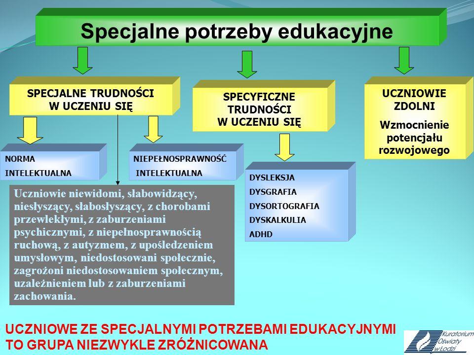 DYSLEKSJA DYSGRAFIA DYSORTOGRAFIA DYSKALKULIA ADHD NORMA INTELEKTUALNA NIEPEŁNOSPRAWNOŚĆ INTELEKTUALNA Specjalne potrzeby edukacyjne SPECJALNE TRUDNOŚCI W UCZENIU SIĘ SPECYFICZNE TRUDNOŚCI W UCZENIU SIĘ UCZNIOWE ZE SPECJALNYMI POTRZEBAMI EDUKACYJNYMI TO GRUPA NIEZWYKLE ZRÓŻNICOWANA UCZNIOWIE ZDOLNI Wzmocnienie potencjału rozwojowego Uczniowie niewidomi, słabowidzący, niesłyszący, słabosłyszący, z chorobami przewlekłymi, z zaburzeniami psychicznymi, z niepełnosprawnością ruchową, z autyzmem, z upośledzeniem umysłowym, niedostosowani społecznie, zagrożoni niedostosowaniem społecznym, uzależnieniem lub z zaburzeniami zachowania.
