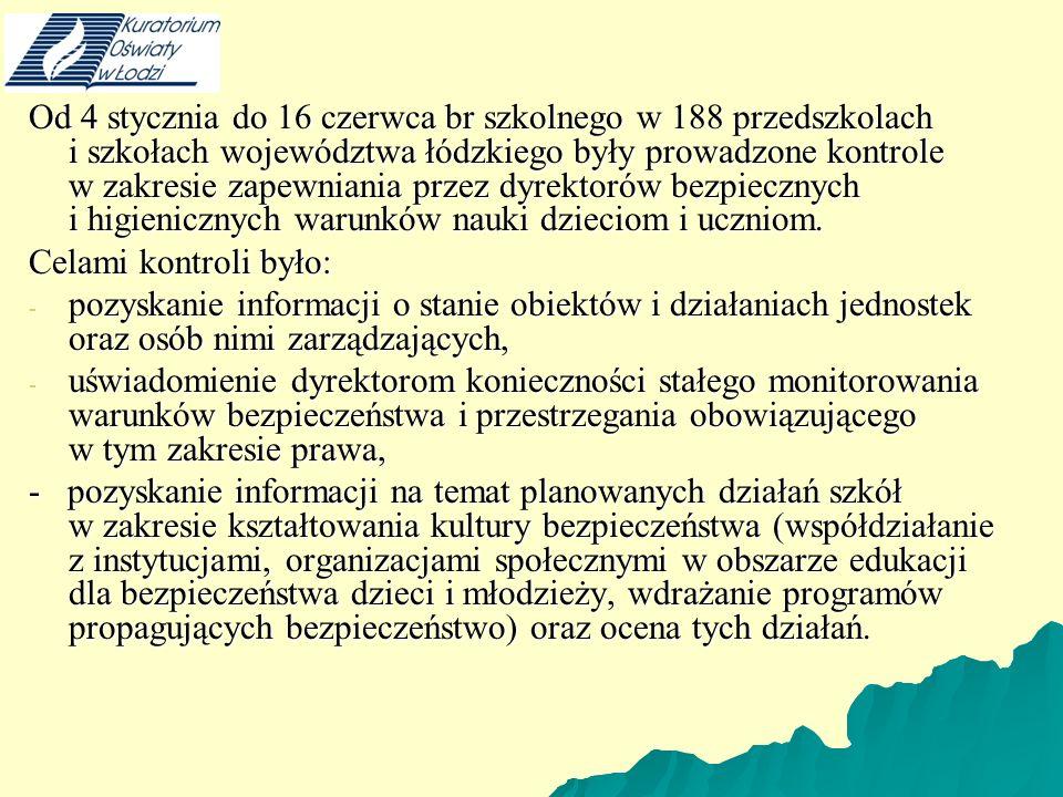 Od 4 stycznia do 16 czerwca br szkolnego w 188 przedszkolach i szkołach województwa łódzkiego były prowadzone kontrole w zakresie zapewniania przez dyrektorów bezpiecznych i higienicznych warunków nauki dzieciom i uczniom.