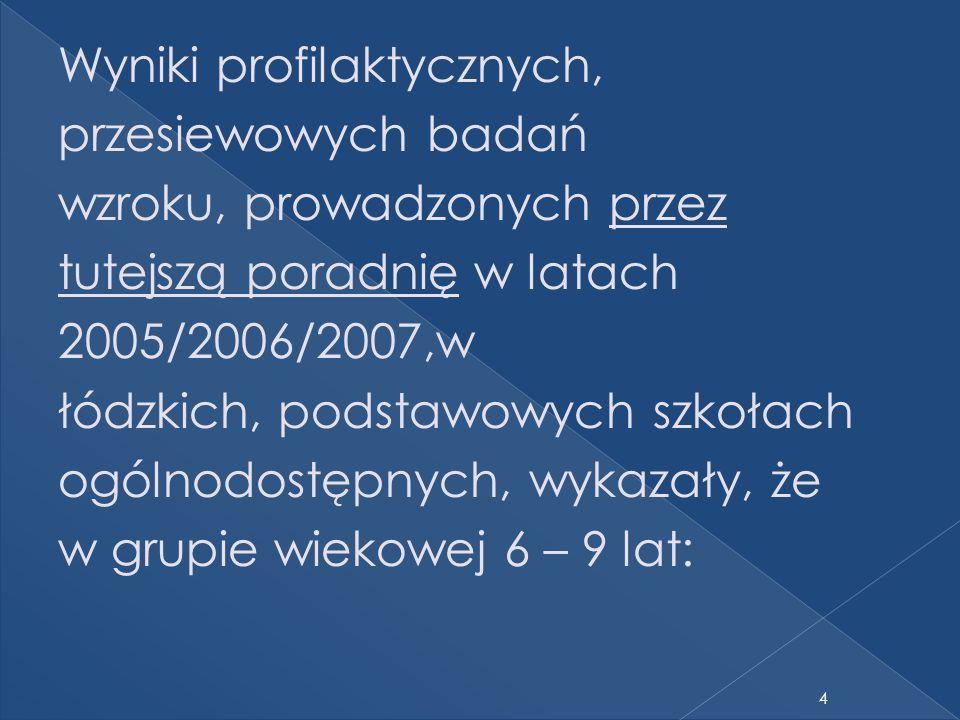4 Wyniki profilaktycznych, przesiewowych badań wzroku, prowadzonych przez tutejszą poradnię w latach 2005/2006/2007,w łódzkich, podstawowych szkołach ogólnodostępnych, wykazały, że w grupie wiekowej 6 – 9 lat: