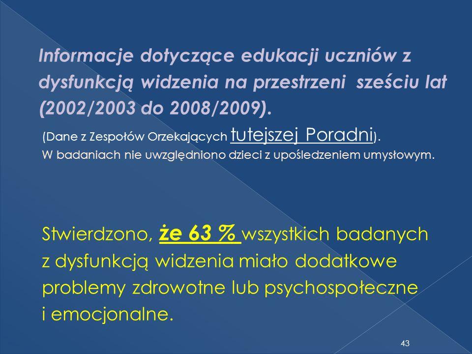 43 Informacje dotyczące edukacji uczniów z dysfunkcją widzenia na przestrzeni sześciu lat (2002/2003 do 2008/2009).