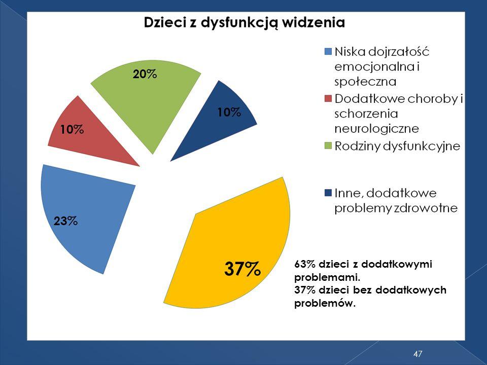 47 63% dzieci z dodatkowymi problemami. 37% dzieci bez dodatkowych problemów.