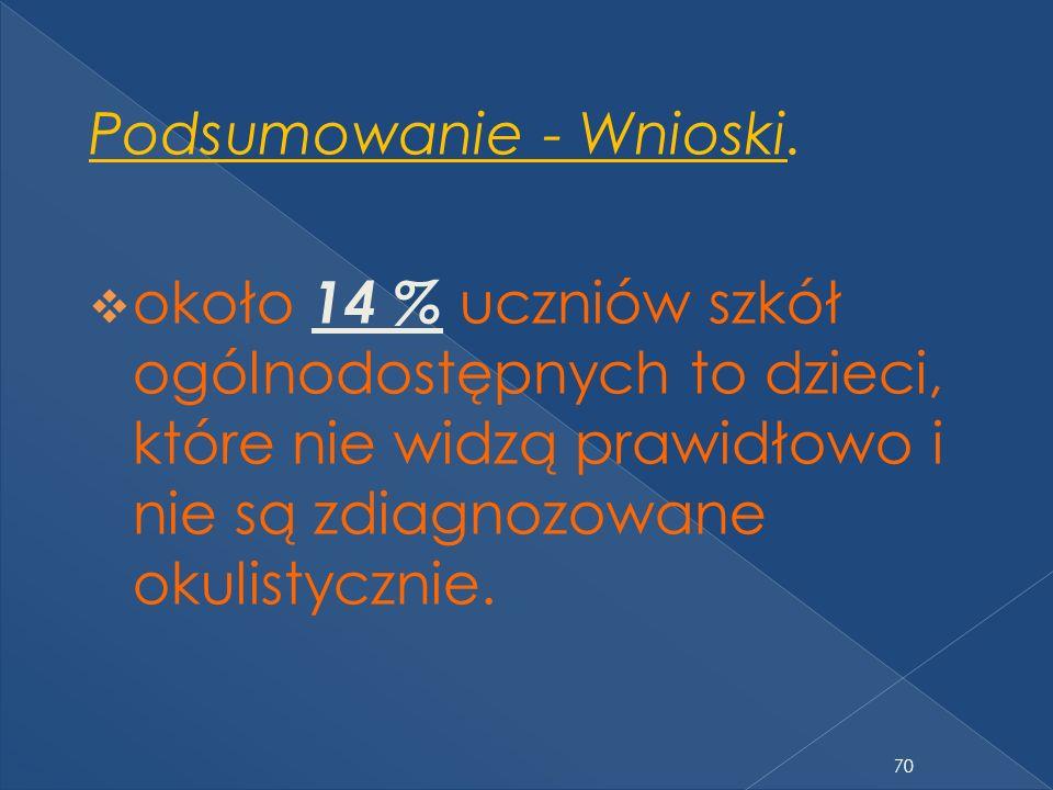 70 Podsumowanie - Wnioski.