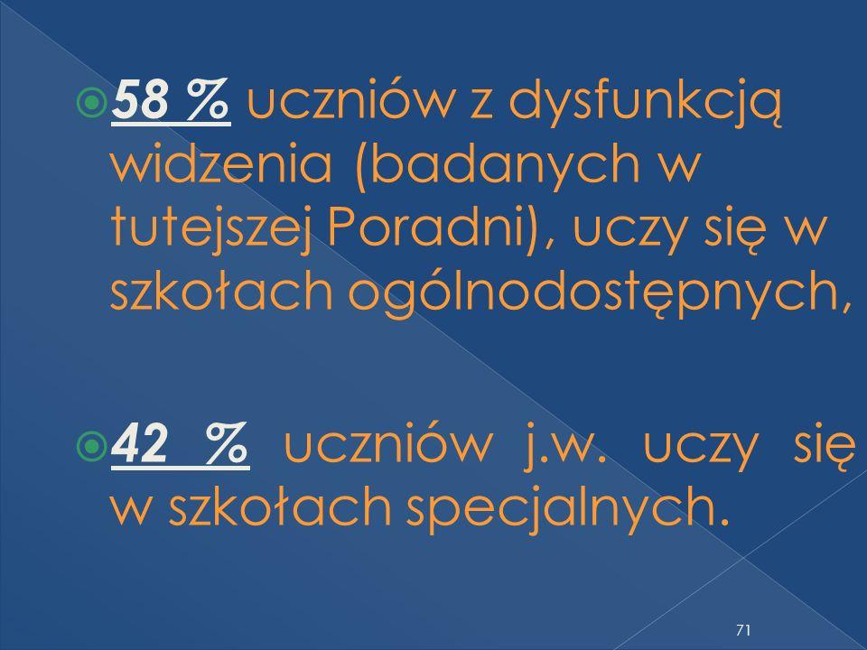 71 58 % uczniów z dysfunkcją widzenia (badanych w tutejszej Poradni), uczy się w szkołach ogólnodostępnych, 42 % uczniów j.w.