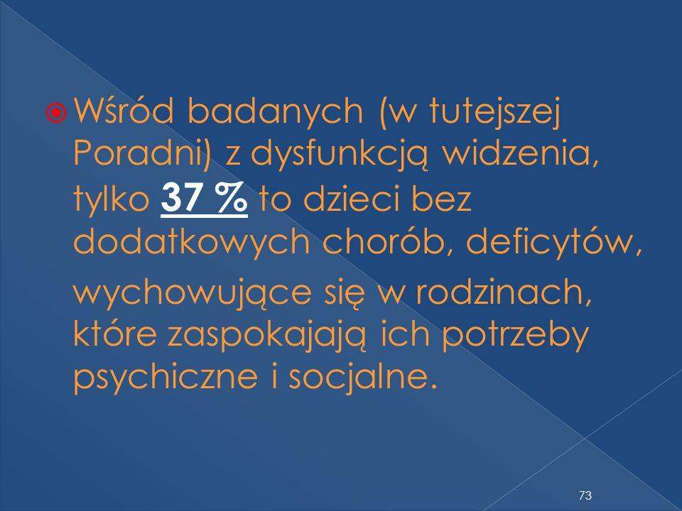 73 Wśród badanych (w tutejszej Poradni) z dysfunkcją widzenia, tylko 37 % to dzieci bez dodatkowych chorób, deficytów, wychowujące się w rodzinach, które zaspokajają ich potrzeby psychiczne i socjalne.
