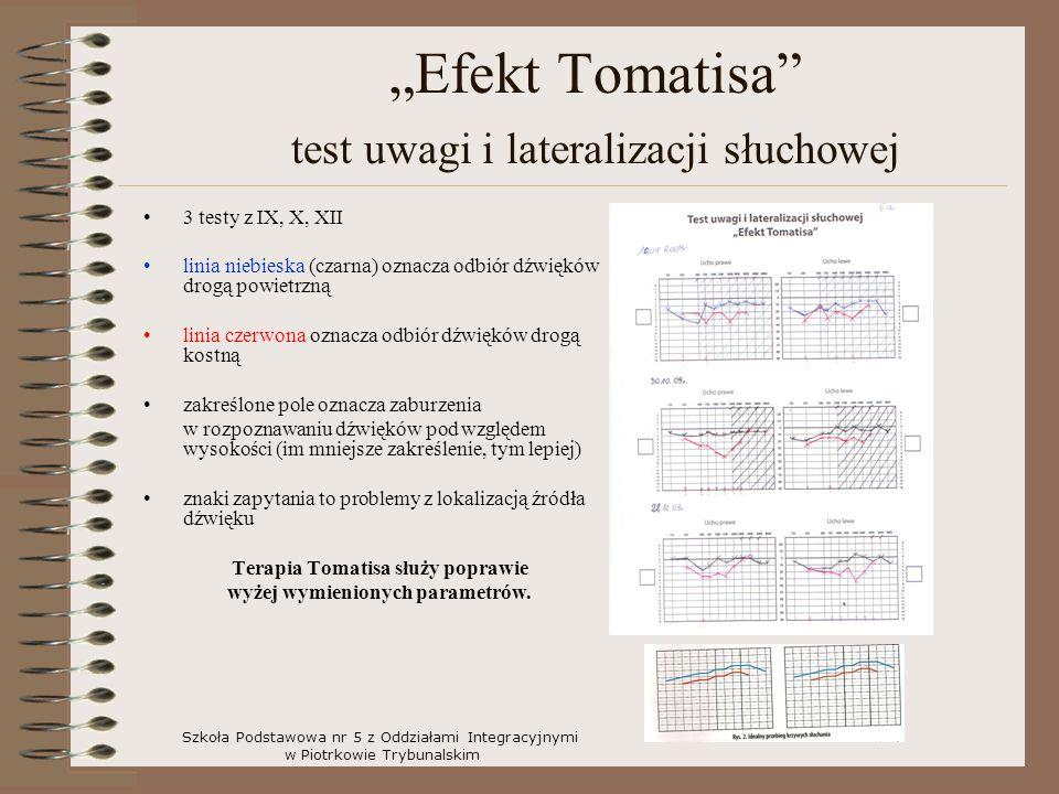 Efekt Tomatisa test uwagi i lateralizacji słuchowej 3 testy z IX, X, XII linia niebieska (czarna) oznacza odbiór dźwięków drogą powietrzną linia czerwona oznacza odbiór dźwięków drogą kostną zakreślone pole oznacza zaburzenia w rozpoznawaniu dźwięków pod względem wysokości (im mniejsze zakreślenie, tym lepiej) znaki zapytania to problemy z lokalizacją źródła dźwięku Terapia Tomatisa służy poprawie wyżej wymienionych parametrów.