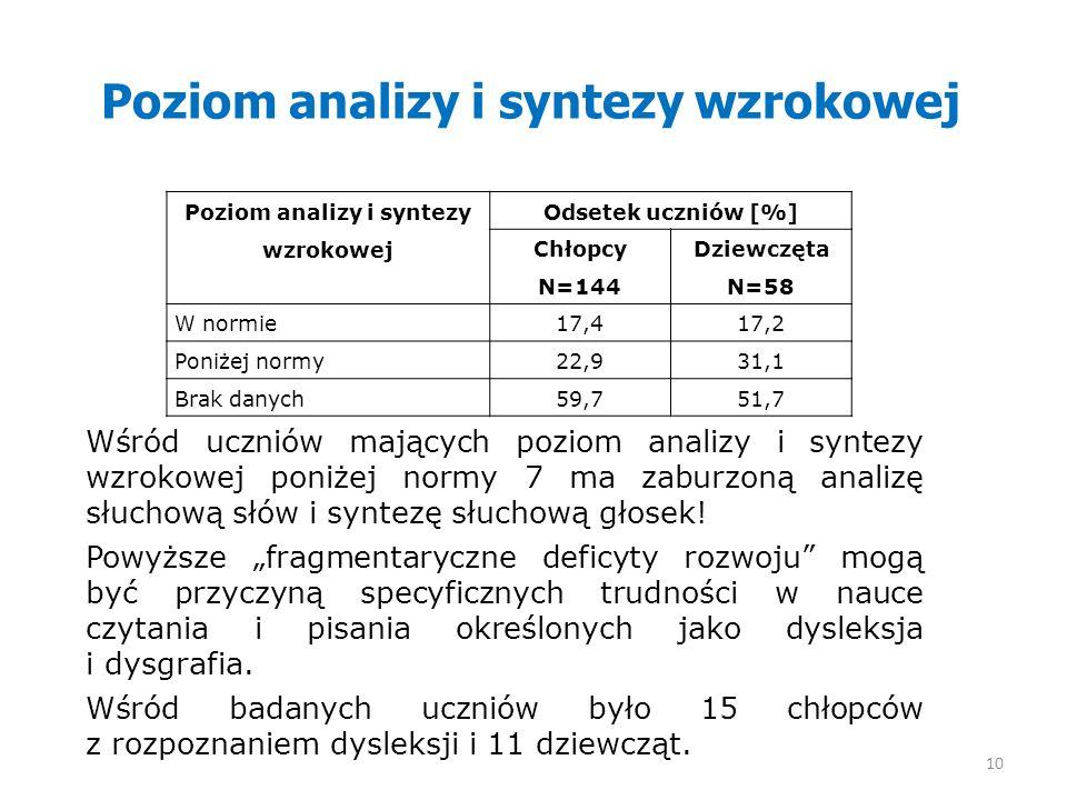 Poziom analizy i syntezy wzrokowej Wśród uczniów mających poziom analizy i syntezy wzrokowej poniżej normy 7 ma zaburzoną analizę słuchową słów i synt