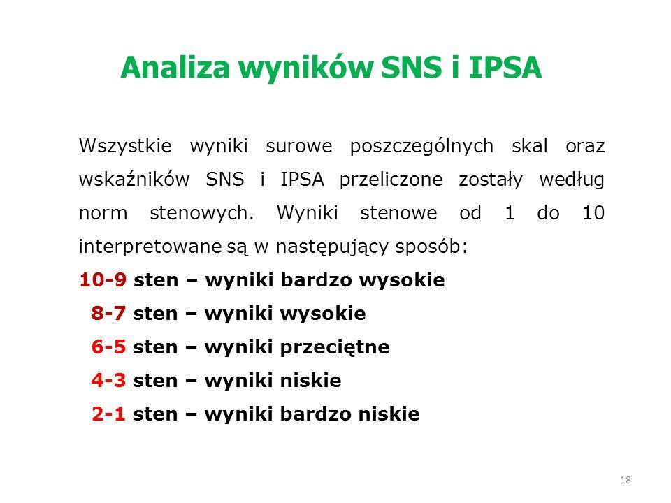 Analiza wyników SNS i IPSA Wszystkie wyniki surowe poszczególnych skal oraz wskaźników SNS i IPSA przeliczone zostały według norm stenowych. Wyniki st