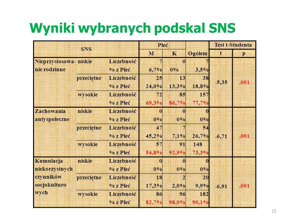 Wyniki wybranych podskal SNS SNS Płeć Ogółem Test t-Studenta MK tp Nieprzystosowa- nie rodzinne niskieLiczebność707 % z Płeć6,7%0%3,5% -5,35,001 przec