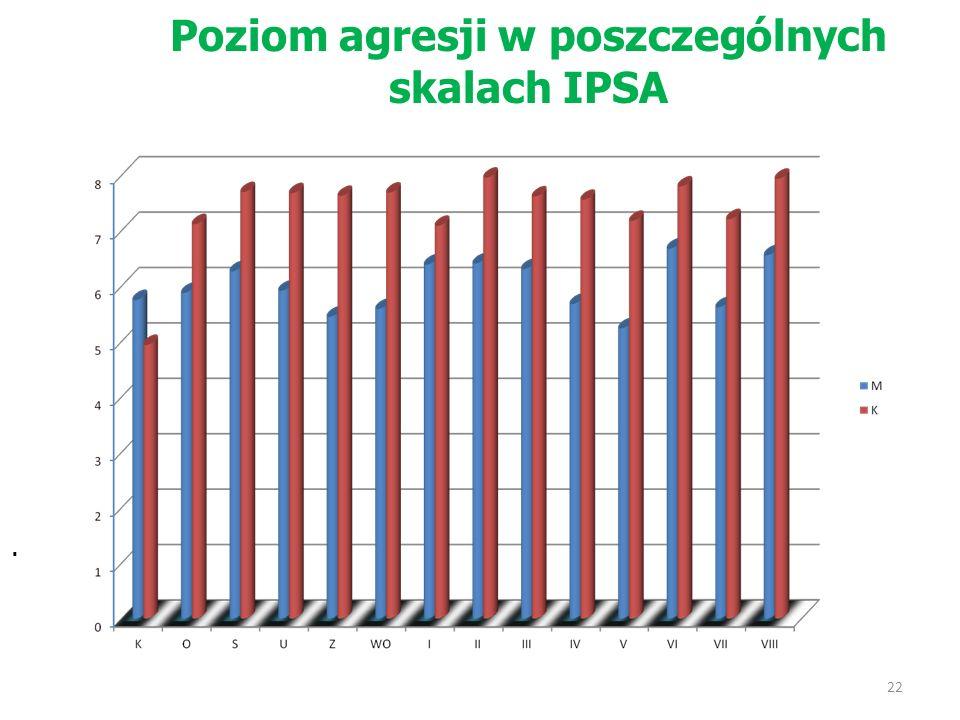 Poziom agresji w poszczególnych skalach IPSA. 22