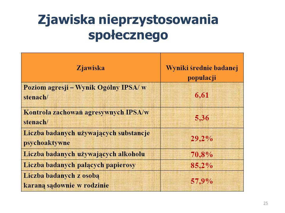 Zjawiska nieprzystosowania społecznego Zjawiska Wyniki średnie badanej populacji Poziom agresji – Wynik Ogólny IPSA/ w stenach/ 6,61 Kontrola zachowań