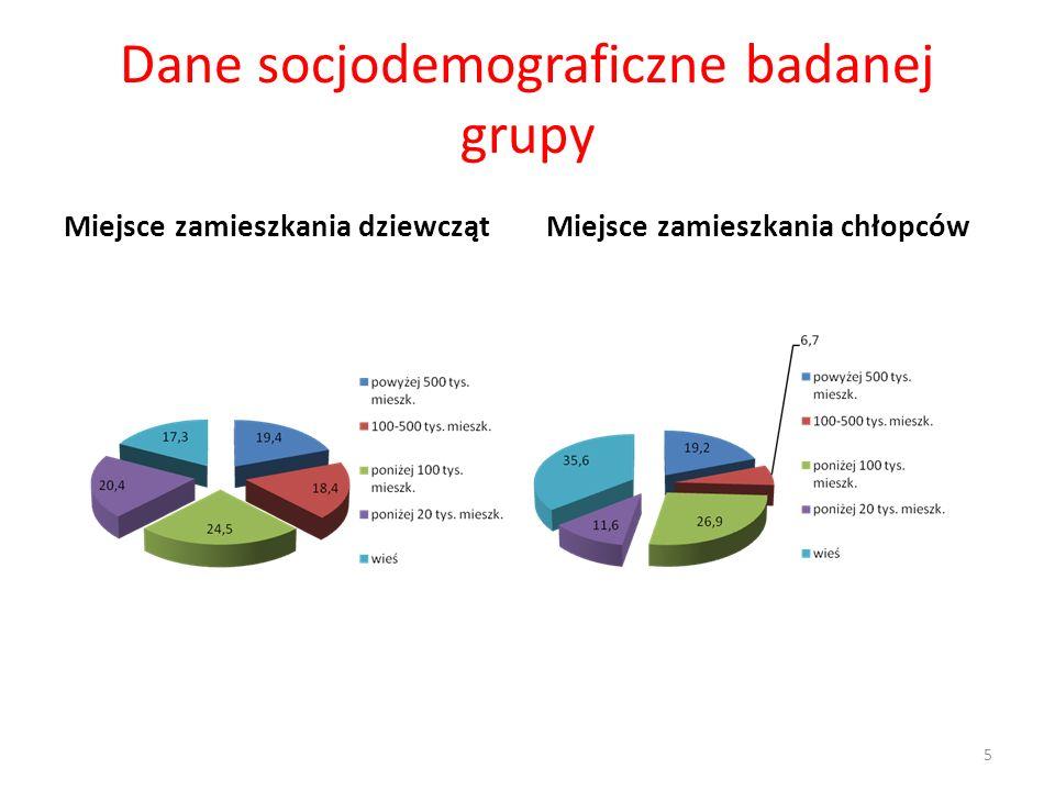 Dane socjodemograficzne badanej grupy Miejsce zamieszkania dziewczątMiejsce zamieszkania chłopców 5
