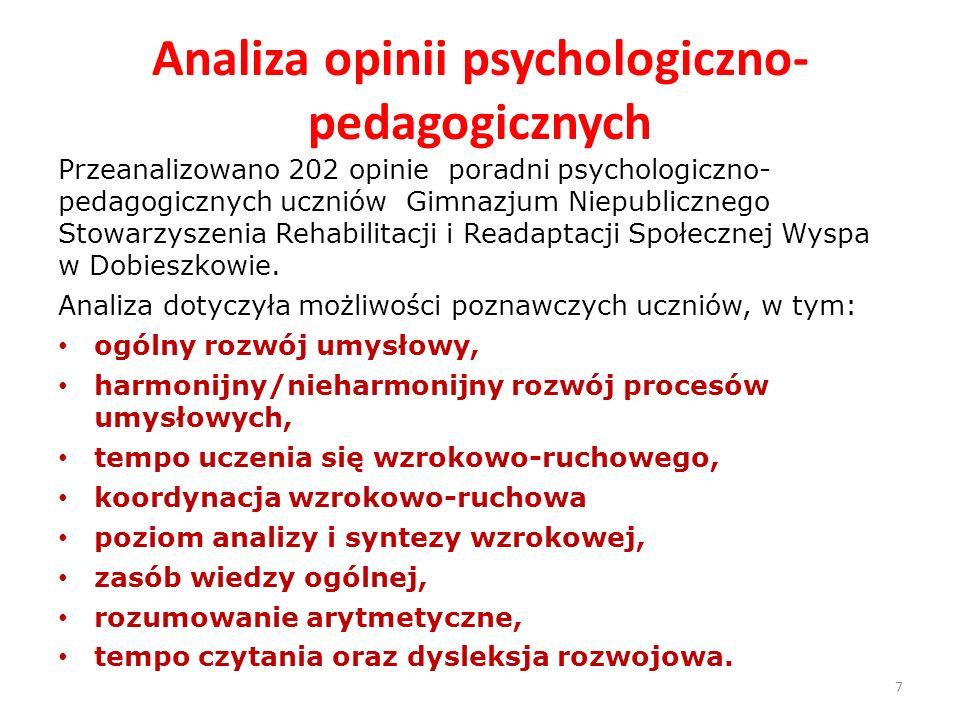 Analiza opinii psychologiczno- pedagogicznych Przeanalizowano 202 opinie poradni psychologiczno- pedagogicznych uczniów Gimnazjum Niepublicznego Stowa