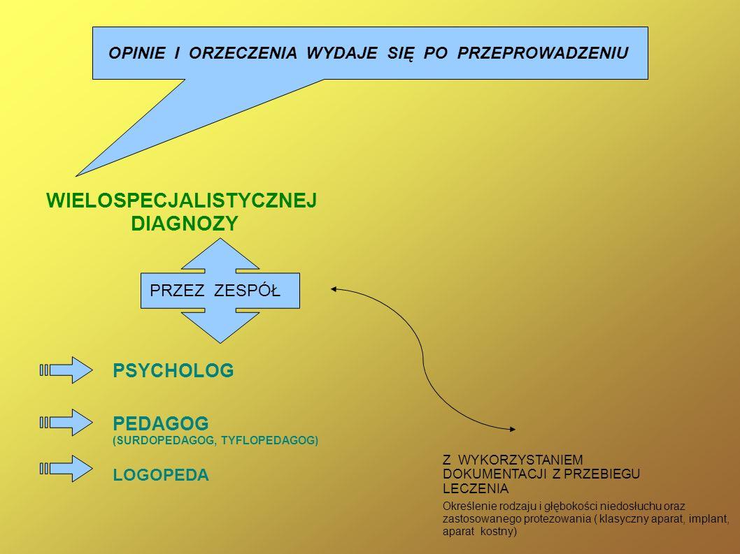 OPINIE I ORZECZENIA WYDAJE SIĘ PO PRZEPROWADZENIU WIELOSPECJALISTYCZNEJ DIAGNOZY PRZEZ ZESPÓŁ PSYCHOLOG PEDAGOG (SURDOPEDAGOG, TYFLOPEDAGOG) LOGOPEDA