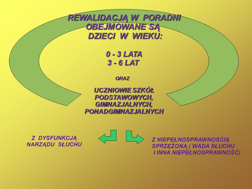 REWALIDACJĄ W PORADNI OBEJMOWANE SĄ DZIECI W WIEKU: DZIECI W WIEKU: 0 - 3 LATA 3 - 6 LAT ORAZ UCZNIOWIE SZKÓŁ PODSTAWOWYCH,GIMNAZJALNYCH,PONADGIMNAZJA