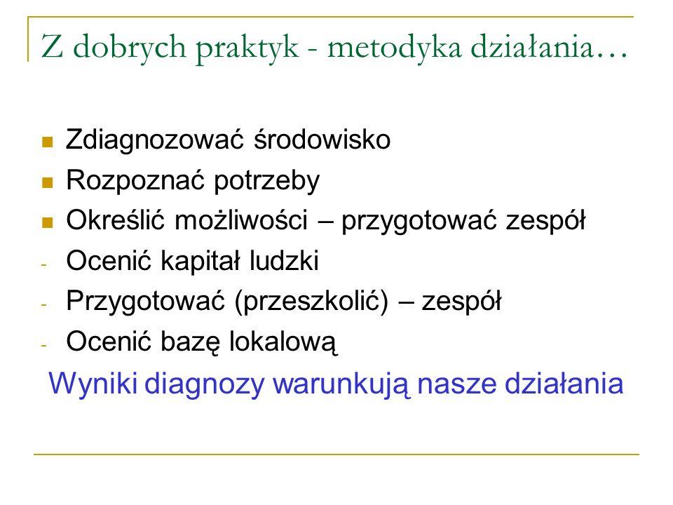 Współpraca z Centrum Służby Rodzinie w Łodzi - Przygotowywanie nauczycieli do umiejętnego diagnozowania współczesnych problemów środowiska lokalnego np.