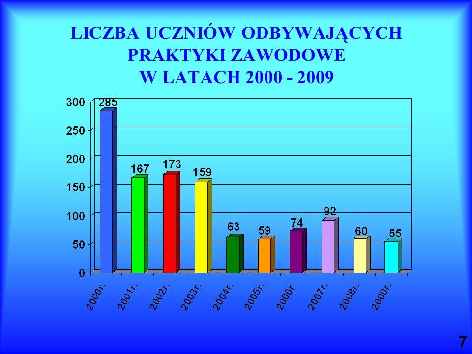 7 LICZBA UCZNIÓW ODBYWAJĄCYCH PRAKTYKI ZAWODOWE W LATACH 2000 - 2009