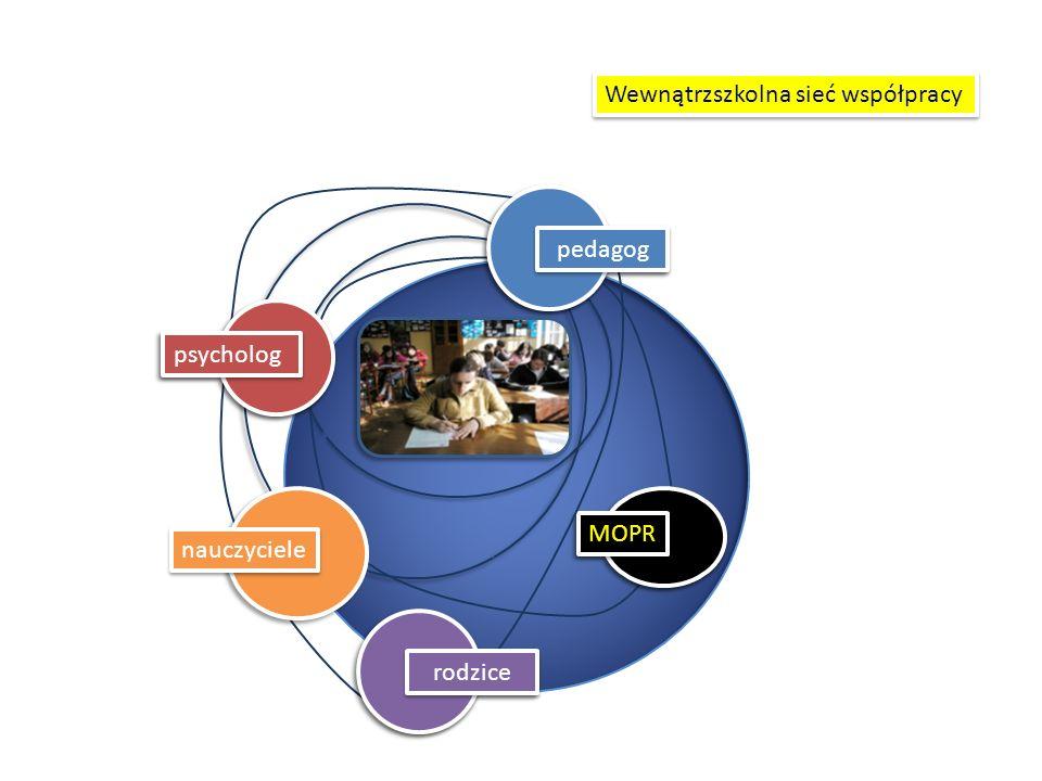 nauczyciele Wewnątrzszkolna sieć współpracy